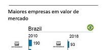 O Brasil está perdendo o bonde digital